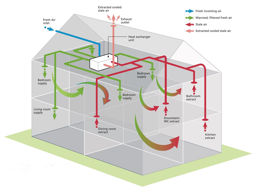Mechanical Ventilation Mvhr Thermix Uk
